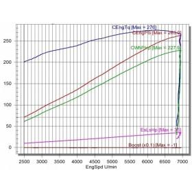 Komo-Tec Phase ZR265 for Elise S3 1.8 220 SC